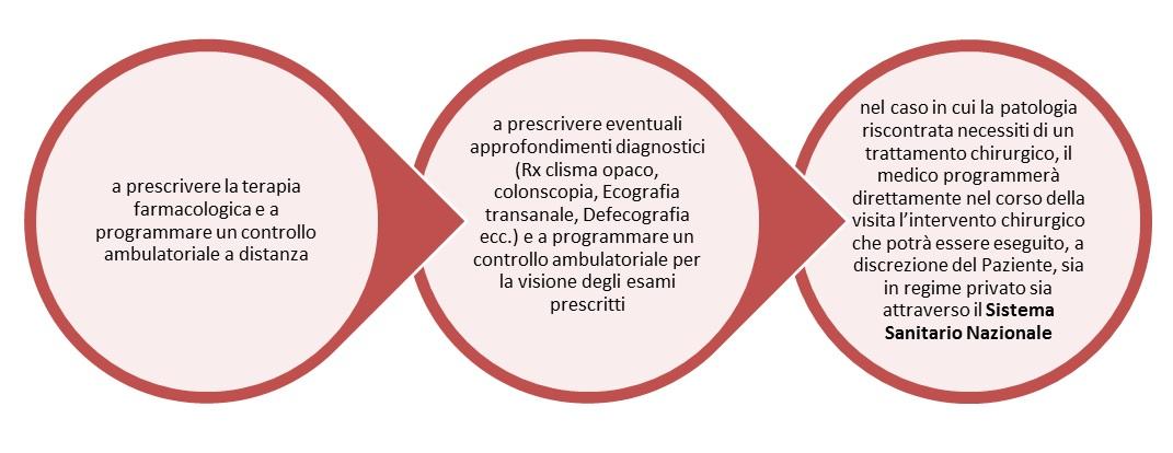 Il processo della proctologia